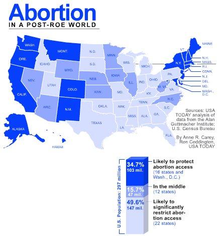 Situation des Etats-Unis d'Amérique sur l'IVG