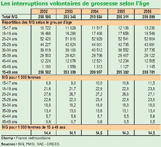statistiques ivg avortement France selon l'age