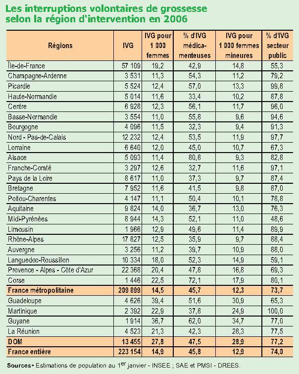 statistiques ivg avortement France