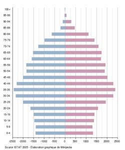 Pyramide des âges italienne : objectif réduction de l'avortement